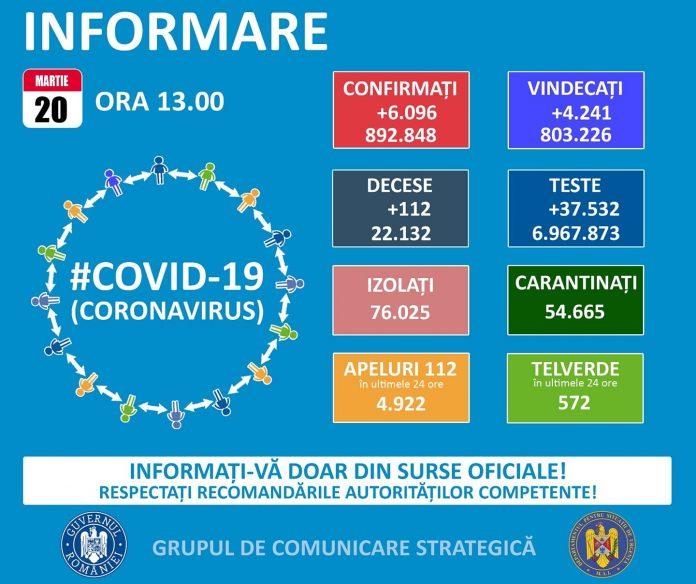 Covid 19 - 20 martie 2021