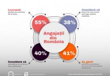 După un an de pandemie, 4 din 10 români spun că sunt multumiți de actualul mod de lucru