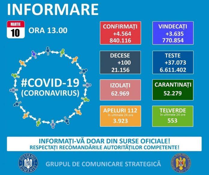COVID-19 10 martie 2021