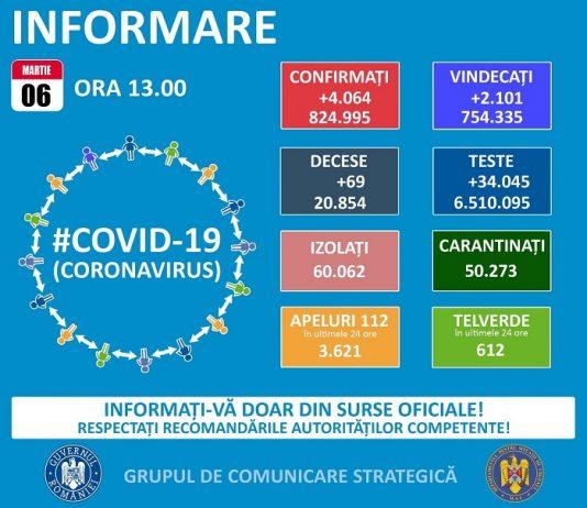 COVID-19 în România: situația epidemiologică la data de 6 martie 2021