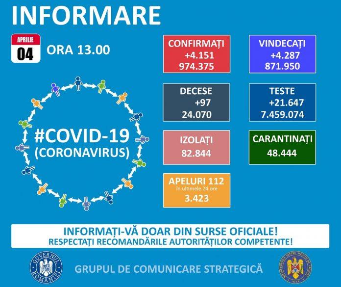 COVID-19 în România: situația epidemiologică la data de 4 aprilie 2021